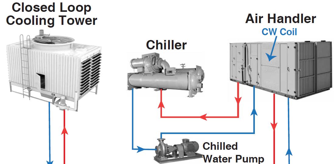 Nên Vệ Sinh Và Thụ Động Hệ Thống Water Cooled Chiller